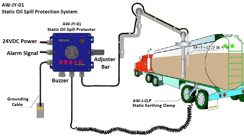 Petroleum Chemical Industry Use Oil Spill Detection Device
