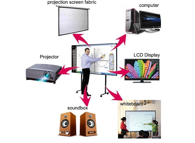 Factory hot sale teaching multimedia interactive smart commercial board