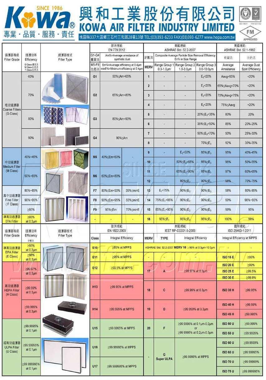 Kowa Air Filter Clean Room 0.3 Mircon 99.99% Mini Pleat Type Hepa ...