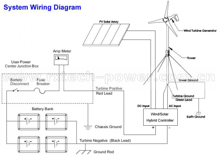 marine wind generator 600w max ;wind turbine generator for ... diagram also wind turbine wiring on ezgo small wind turbine wiring schematic #2