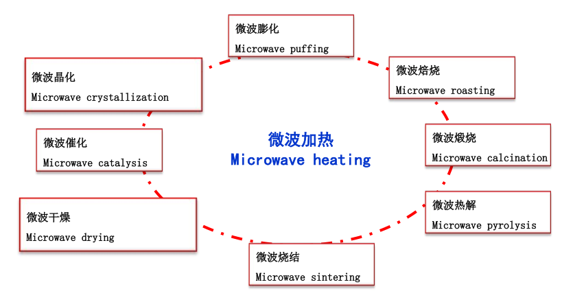 Microwave oven inside cover