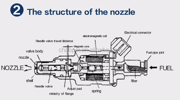 Wholesale Price Car Engine Parts High Performance Fuel Injectors 5wy