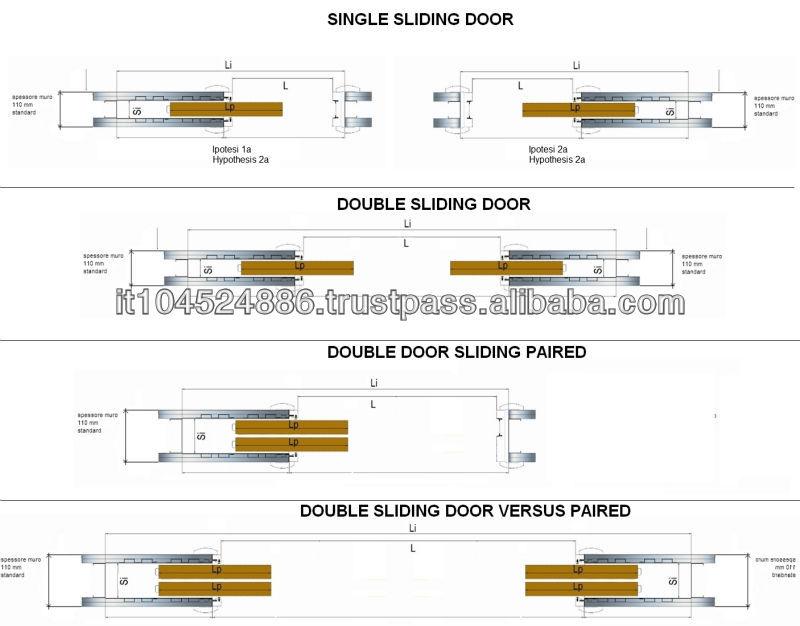 Puertas correderas marco puertas identificaci n del - Dimensioni porte a scrigno ...