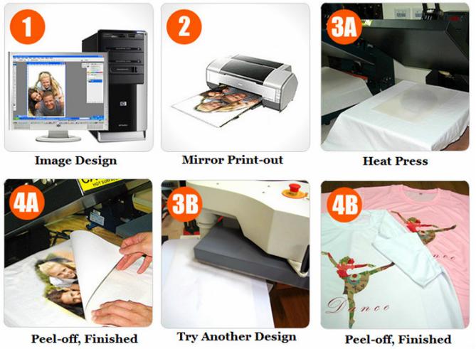 Custom paper writing service heat transfer