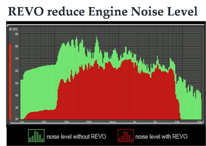 Nano Friction Reducer  Revo Advanced Engine Treatment & Friction Reducer -  Buy Nano Engine Oil Additive,Smooth Engine,More Power Product on