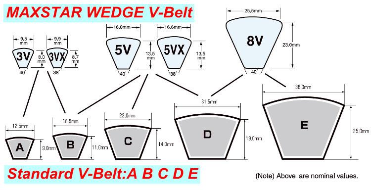 V Belt Sizes >> Mitsuboshi Belting Maxstar 3v 3vx 5v 5vx 8v Wedge V Belt In Various