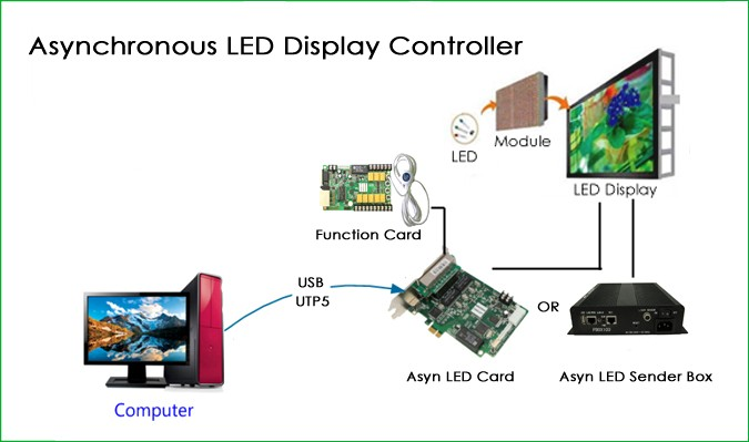 Small Outdoor Advertising Led Display/led Programming Sign    Commercial ad. LED display,advertising LED screen