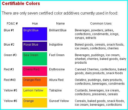 Food Color Manufacturer - Buy Bulk Food Coloring,Food Grade Color,Food Dye  Product on Alibaba.com