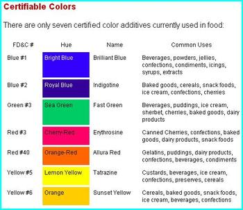 Food Color Manufacturer - Buy Bulk Food Coloring,Food Grade Color ...