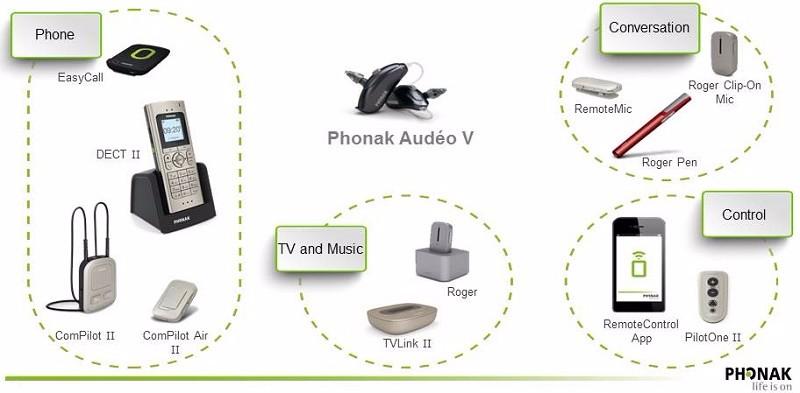 Micro Ear Phonak Hearing Aids Price Phonak Audeo V-312t Ric Bte Hearing  Aids - Buy Hearing Aids For Deaf Phonak Audeo V-312t,Digital Programmable