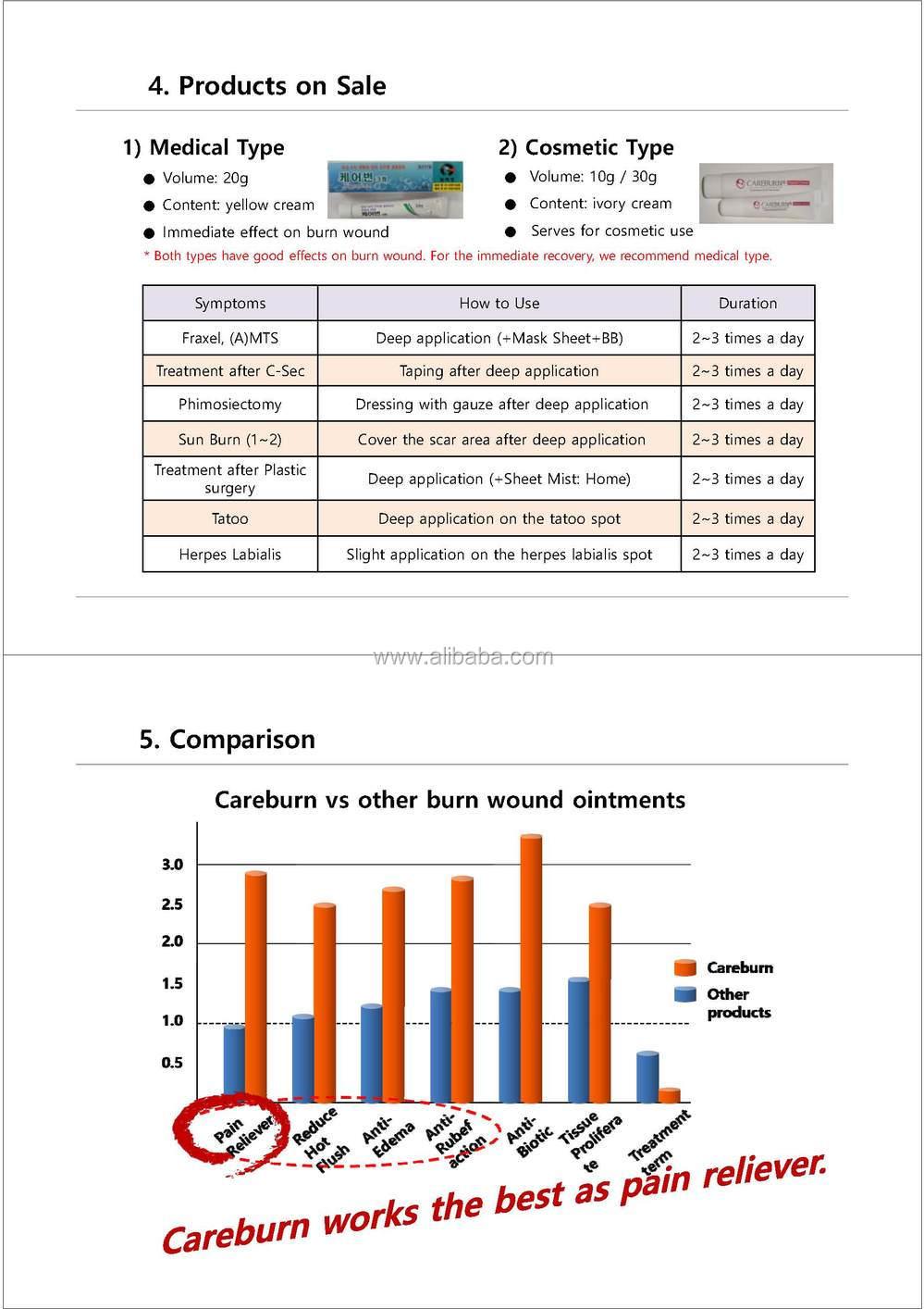 Careburn Korean Burn Wound Treatment Ointment Buy Care Burn