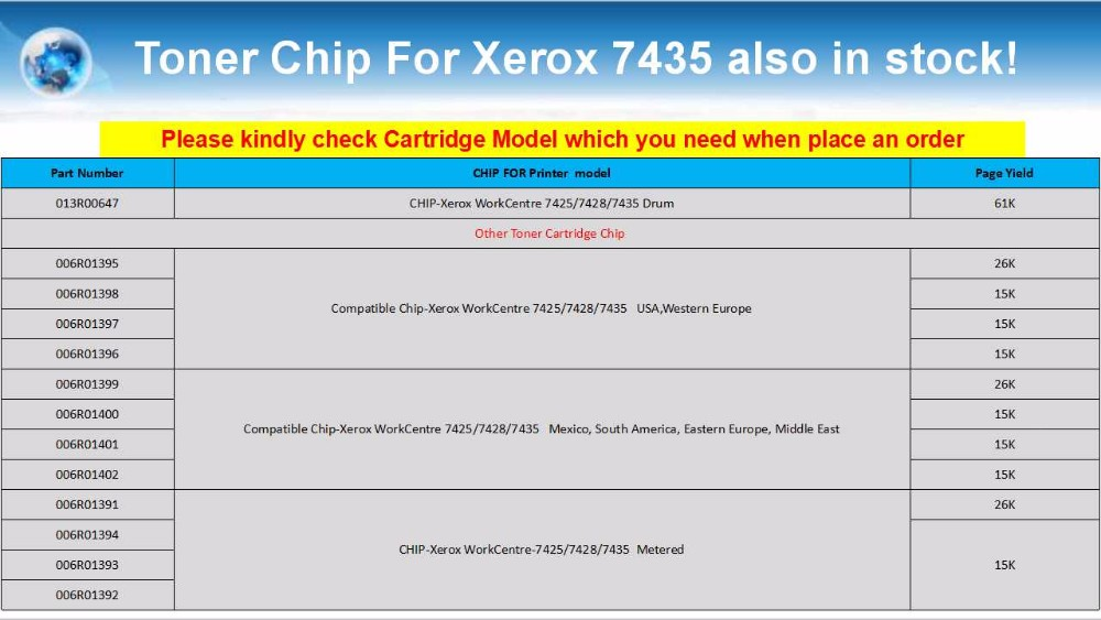 Metered Chip Reset For Xeroxs WorkCentre 7425 7428 7435 Laser Printer chip