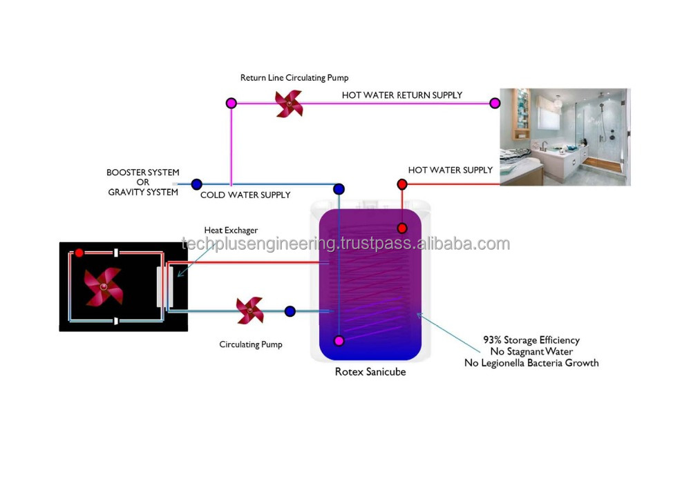 Energiebesparing Gecentraliseerde Hot Water Systeem