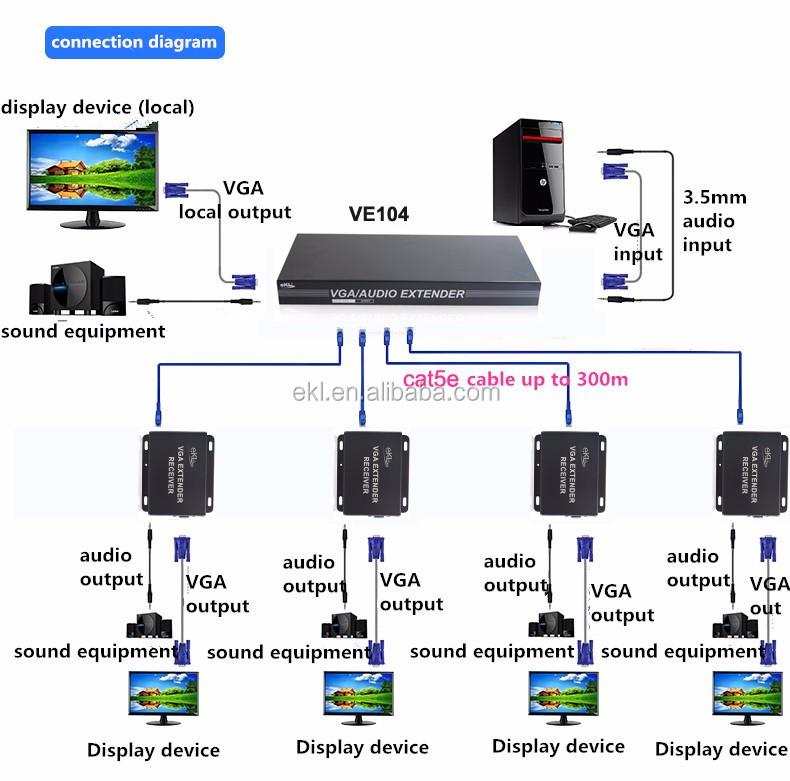 1 input 4 output VGA Splitter extender 100m/200m/300m via