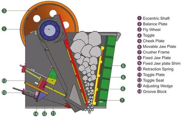 SGS Certification PE 500*750 Jaw Crusher For Stone ,Rock ,Hard Stone ,Limestone