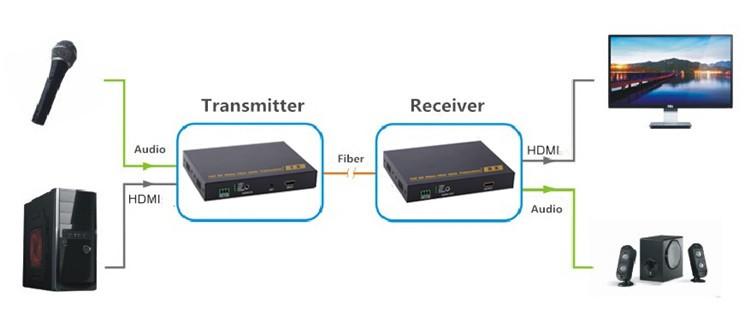 1080P HDMI fiber extender rx tx 10km over fiber