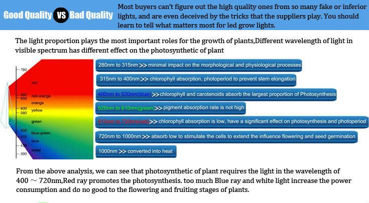 150w 216w Ufo Led Grow Light Full Spectrum Led Plant Grow