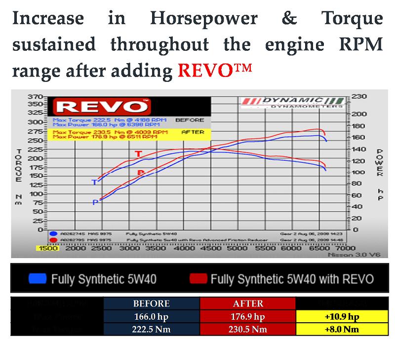 4t Motorcycle Nano Friction Reducer  Revo Advanced Engine Treatment &  Friction Reducer - Buy Motorcycle Fuel Saver,Motorcycle Fuel  Additive,Motorcycle