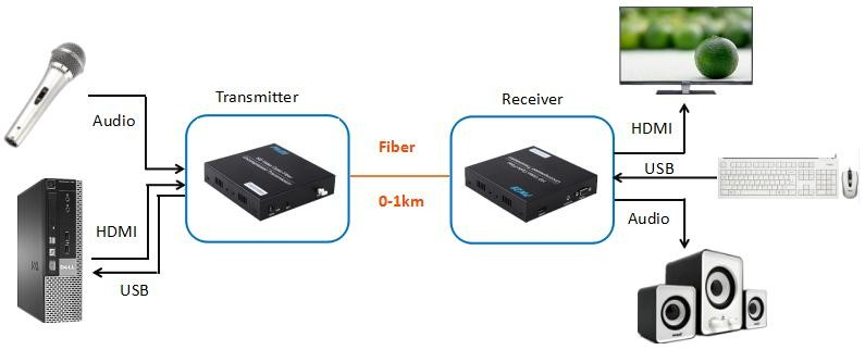 1km RX+TX HDMI extender transmission up to 1080P
