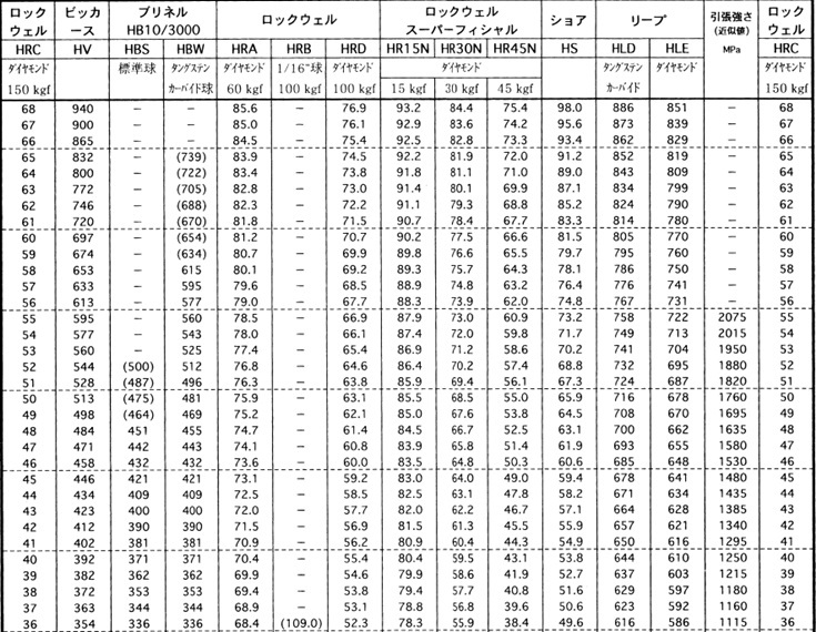 hardness testing lab report 1 general notes on hardness testing among the different kinds of measurements that are carried out in a laboratory, hardness testing is one of the most complex ones.