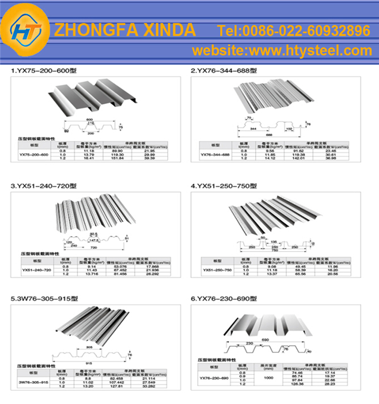Yx51 240 720 composite slab steel decking profiled for Roof decking thickness