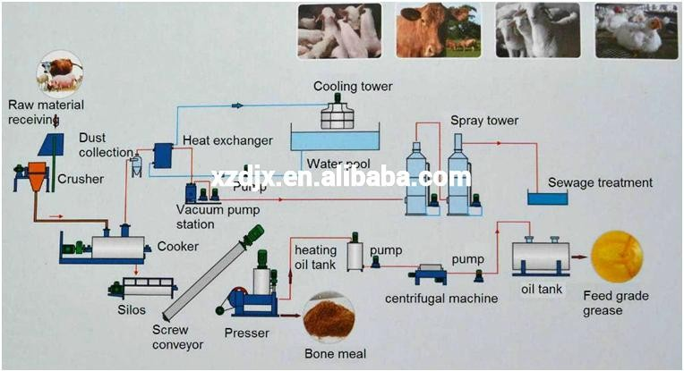 meat waste processing line    rendering plant