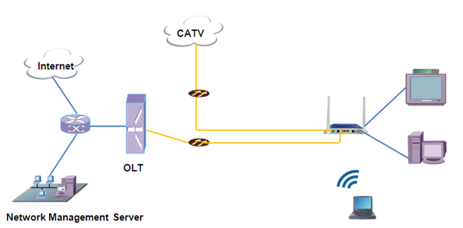 network products for FTTH solution 2LAN ports CATV WiFi EPON ONU