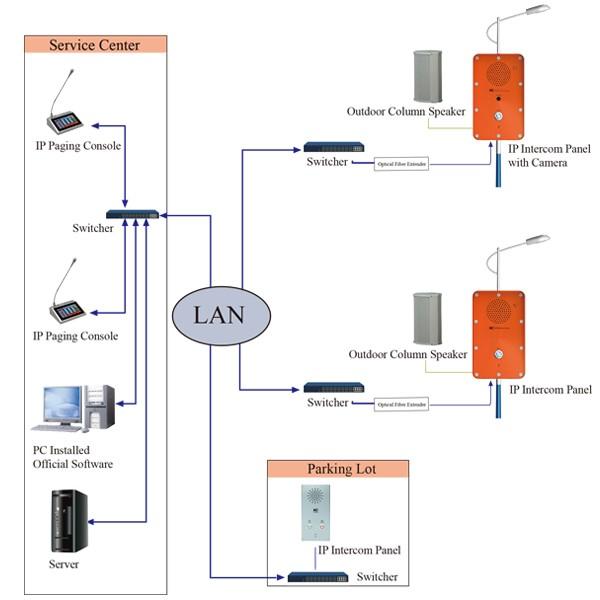 67 Series 2 Way Ip Intercom System For Public Area