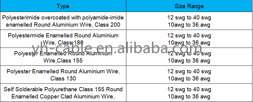 High thermal winding copper wire awg 42 wire 0071 mm enameled high thermal winding copper wire awg 42 wire 0071 mm enameled copper wire greentooth Images