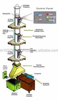 Garbage Chute Buy Garbage Chute System Linen Chute