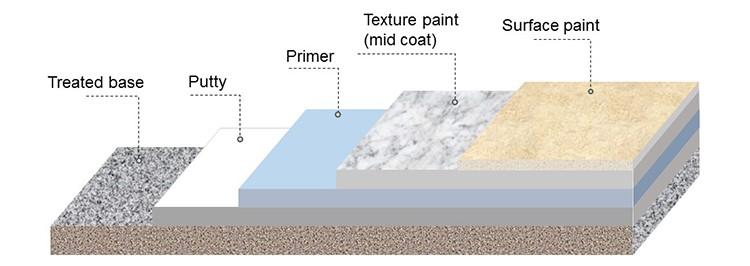 Exterior Wall Paint Texture