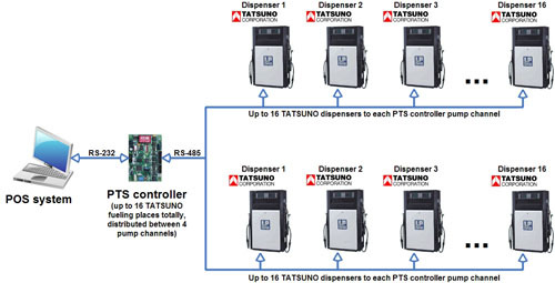 Pts Controller Over Fuel Pumps And Atg Systems For Petrol