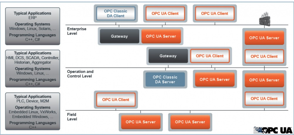 Opc Ua C++ Server And Client Development Toolkits For Linux For Fast  Integration Of Opc Ua Connectivity Capabilities - Buy Opc,Opc Unified