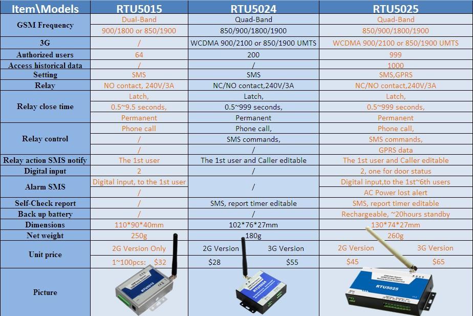 rtu5024 digital access control rtu5024 king pigeon RTU5024