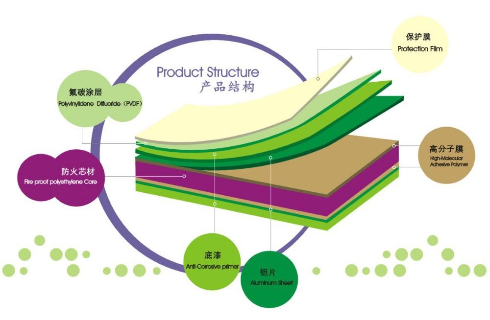 China Import Items Decor For Home Exterior Wall Cladding Aluminium ...