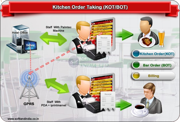 Restaurant Kitchen Order System perfect restaurant kitchen order system de cocina touch screen