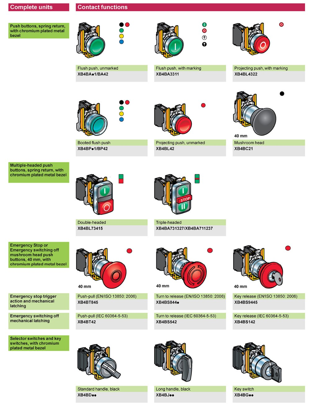 Emergency stop icon clipart emergency off - Xb2 Xb4 1no Bc21 Bc31 Bc51 Bc61 Bc42 Bc35 Bc45 22mm Momentary Emergency Stop 40mm Mushroom