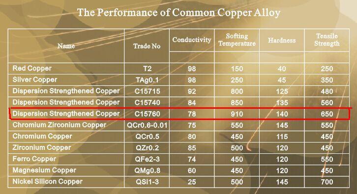 Oxide Dispersion Strengthen Copper Dsc Odsc Adsc Grade