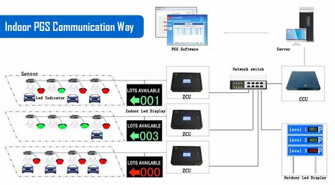 Car Park Guidance System Car Parking Ultrasonic Sensor
