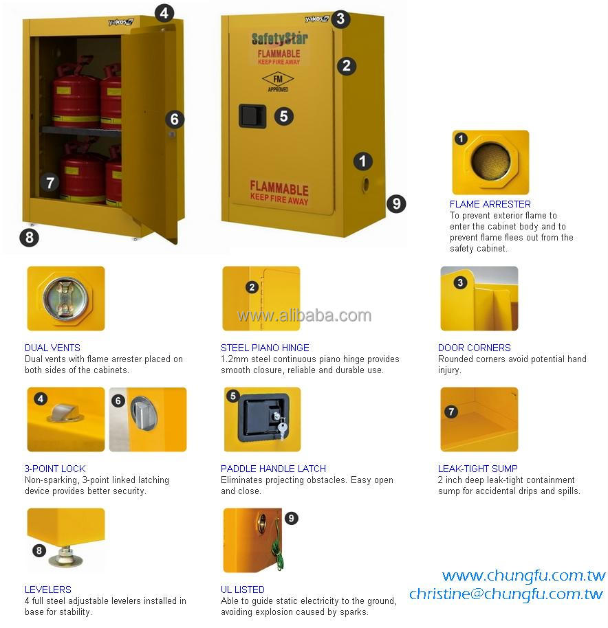 Flammable Safety Storage Cabinet - Fm Approved,Meets Osha And Nfpa ...