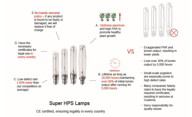 Indoor Grow Lamp 600w Hps Grow Light 600w Grow Light For Green ...
