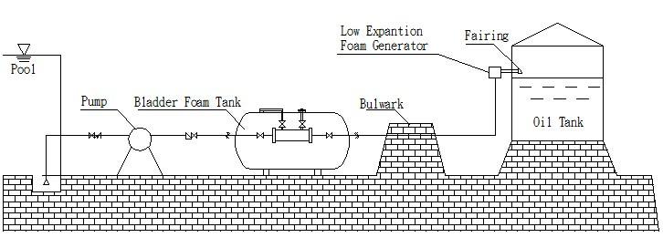 Hot Selling Foam Generator For Fire Fighting System - Buy Concrete Foam  Generator,Foam Generator For Concrete,Foam Generator For Foam Concrete  Product