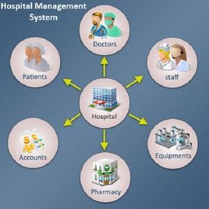 India hotel management systems wholesale 🇮🇳 - Alibaba