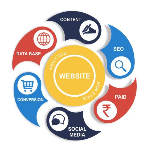 Digital Marketing Company - Seo,Google Pay Per Click (ppc),Social Media  Marketing At Best Price - Buy Digital Marketing Company,Search Engine