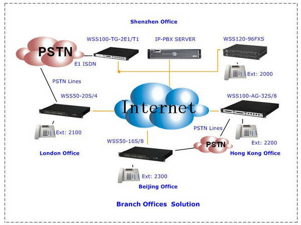 China Skyline Cheap price 8 FXS FXO ports Supports sip account voip gateway
