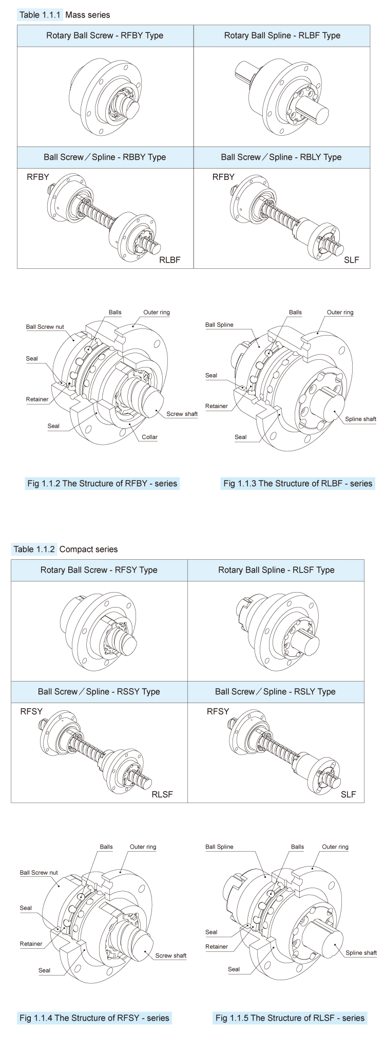 Support Bearings Embedded Sliding Action High Speed Ball Spline - Buy Ball  Spline,Support High Speed Ball Spline,High Speed Ball Spline Product on