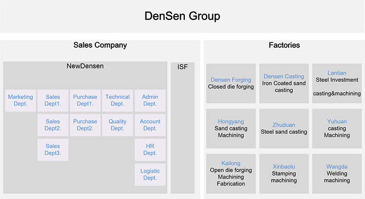 Densen Group
