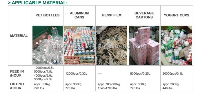 Latas de metal de garrafas de plástico máquina de reciclagem de lavar roupa