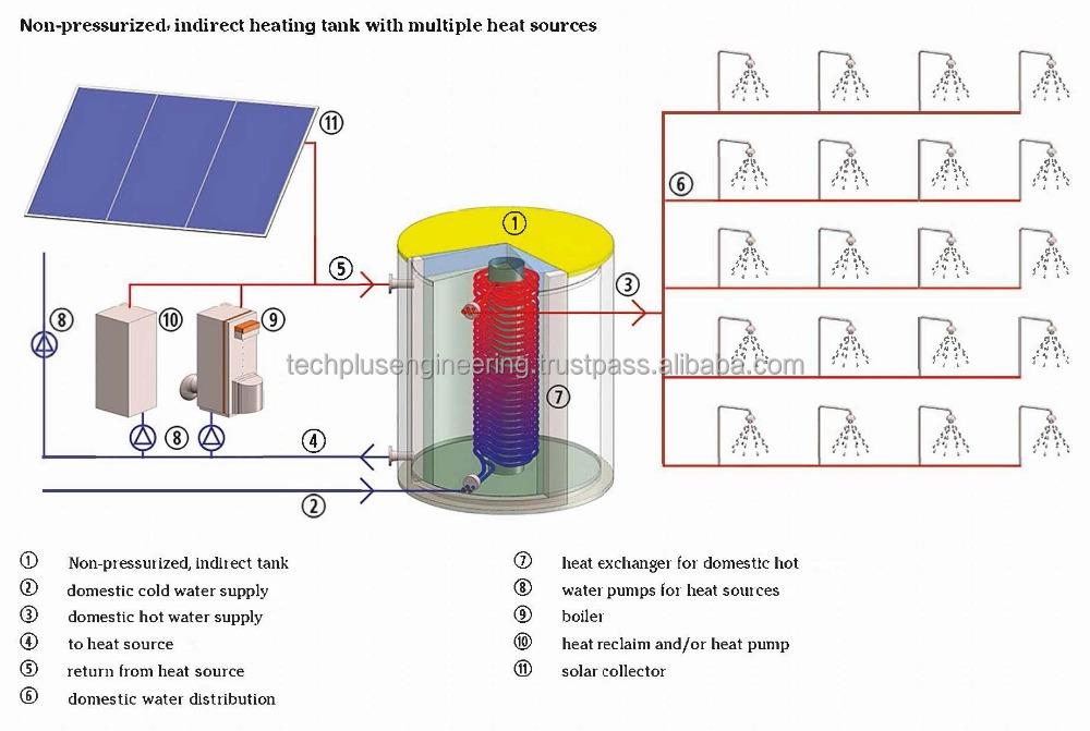 Hot Water System Solar Gas Water Heater Modular Installation Buy