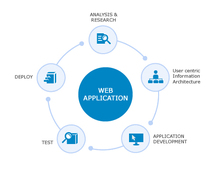 Web Application Software Development